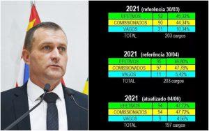 Cabo Jean faz alerta sobre número de cargos comissionados na Prefeitura de São Roque